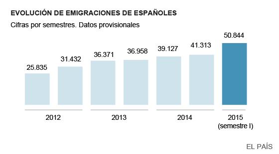 Estadística de españoles en el extranjero