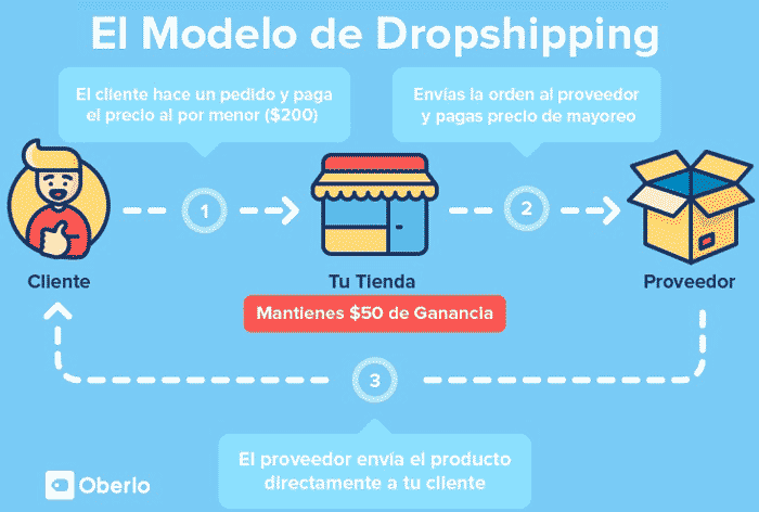 Guía de dropshipping con AliExpress