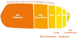 Consumo Energía V-GasNatural