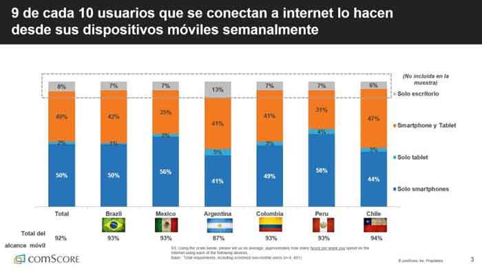 Uso smartphone América Latina