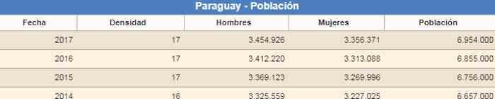 Evolución población Paraguay
