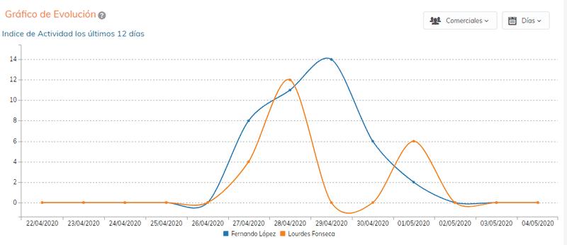 Ejemplo informes gráficos CRM