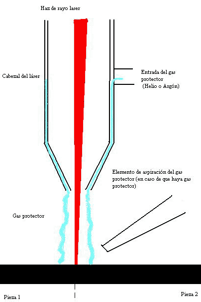 Cómo funciona soldadura láser