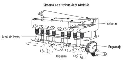 Averías motor maquinaria agrícola