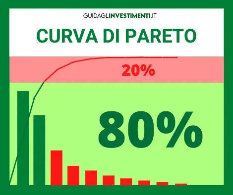 Grafico di Pareto - guidaglinvestimenti.it