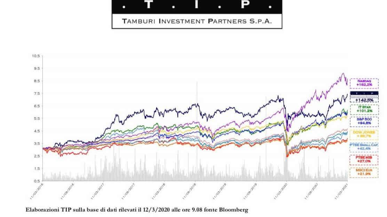 Performance Tamburi Investment Partners