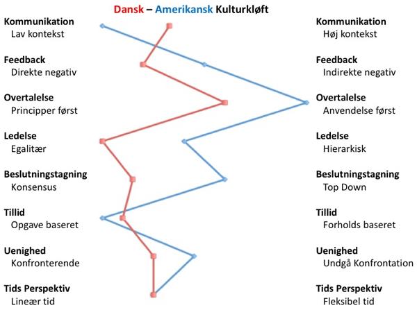 Dansk Amerikansk arbejdskultur - Charlotte Wittenkamp