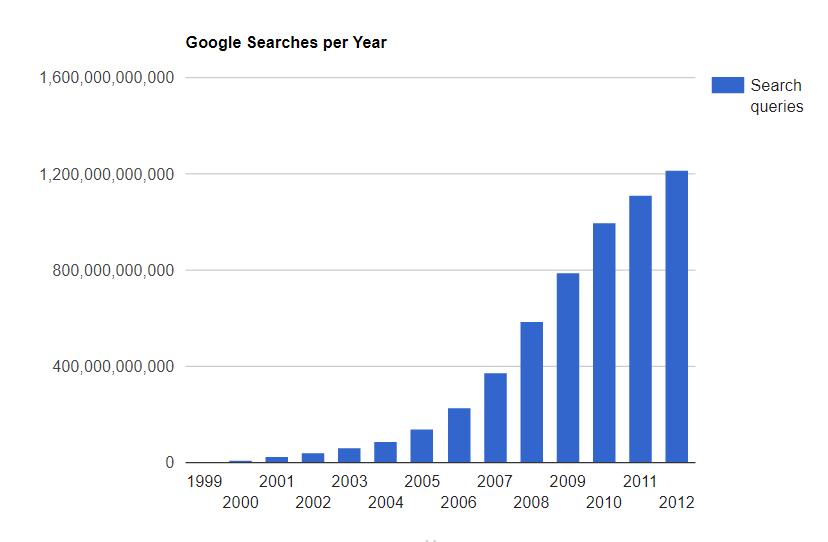 Live Statistics of Google Search