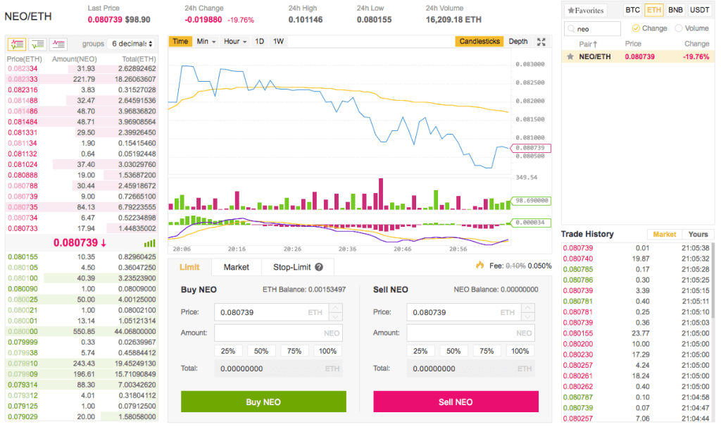 binance buying neo