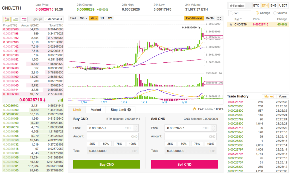 how to buy cindicator cnd on binance