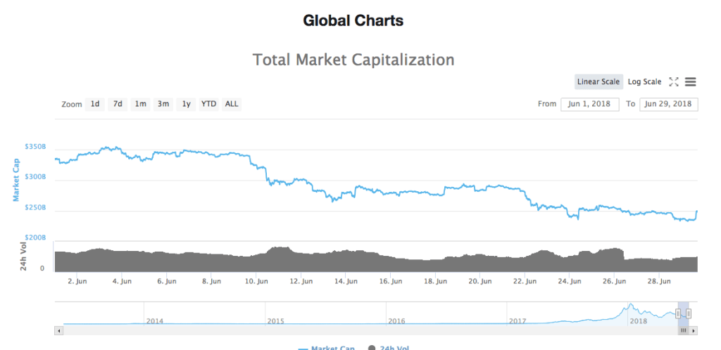 june 2018 total market cap