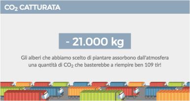 Treedom Anidride carbonica catturata