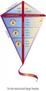 Kite instructional design template