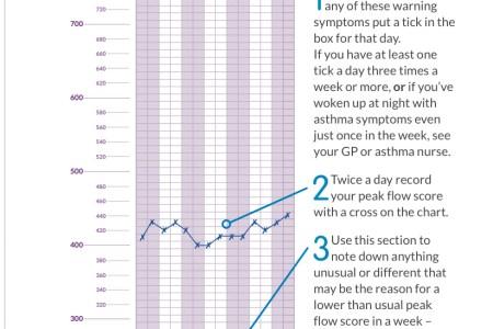 Best Wild Flowers Peak Expiratory Flow Calculator Wild Flowers