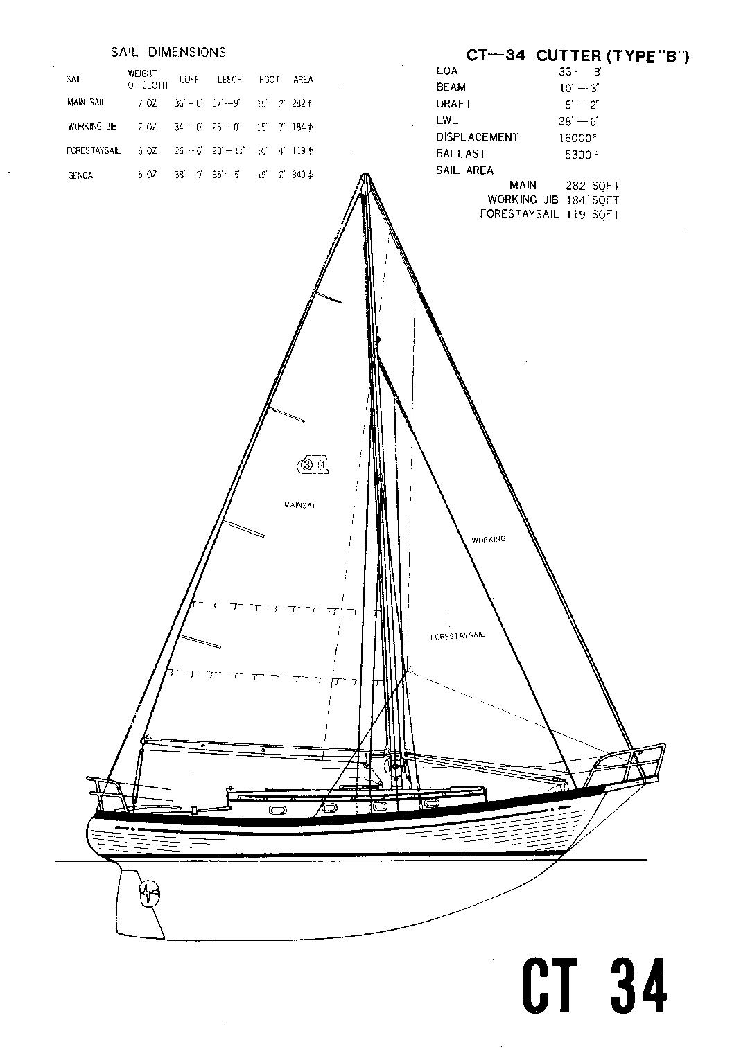 Types Of Sails On A Sloop Pictures To Pin