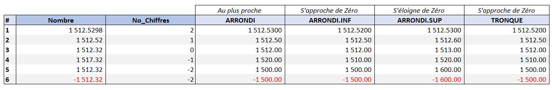 Exemple Arrondi, Inf, Sup et Tronque