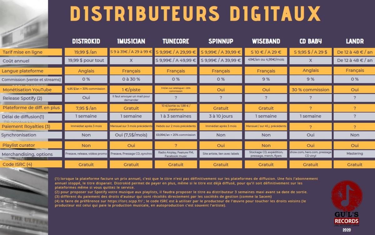 comparatif distributeurs digitaux pour sa musique distrokid imusician tunecore wiseband spinnup cdbaby landr