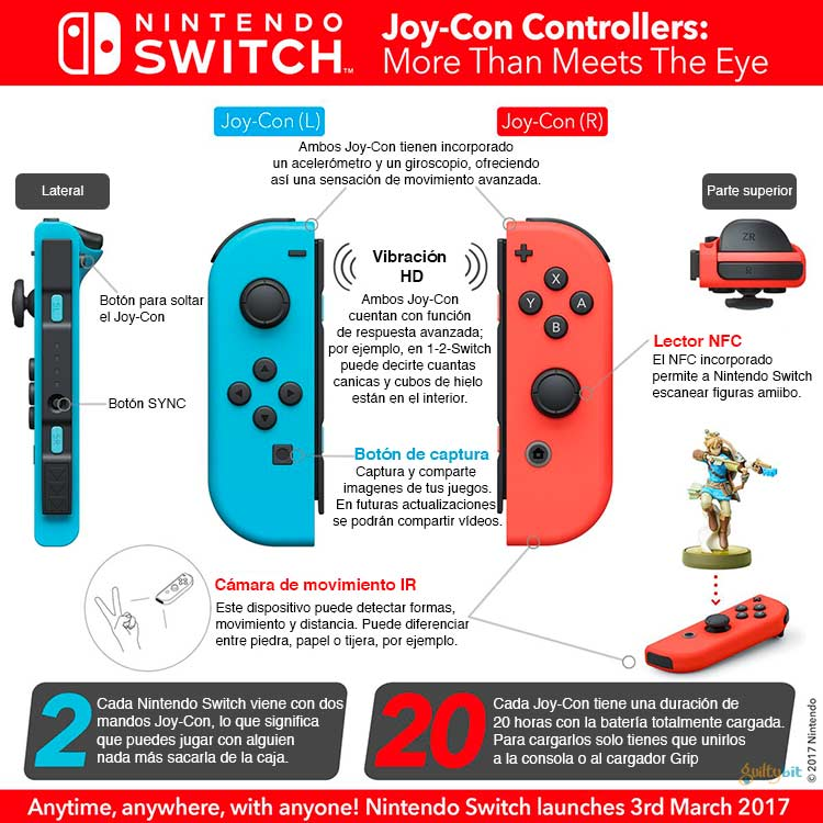 Joy Con infografía