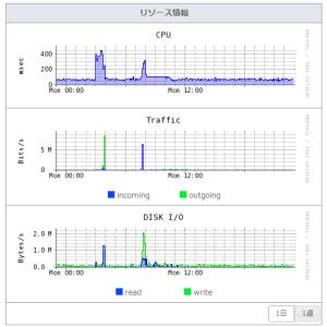 さくらのVPS リソースモニター画面 1日分