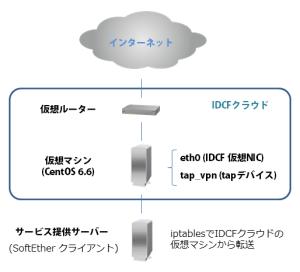 IDCFクラウドとSoftEther経由でサーバー公開 イメージ