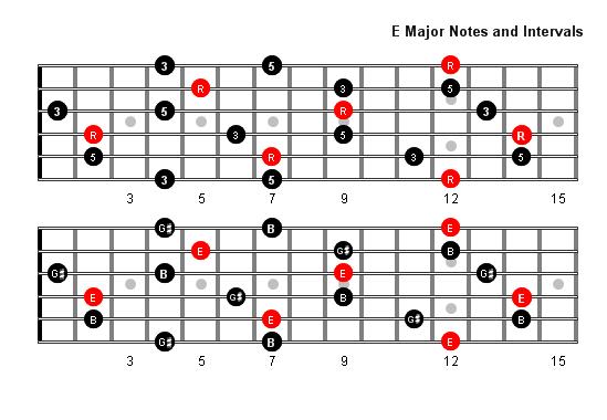 F Diminished 7th Chord Guitar