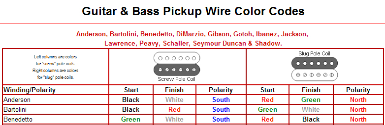 ibanez pickup wiring colours ibanez image wiring fender pickup wiring color code fender auto wiring diagram schematic on ibanez pickup wiring colours
