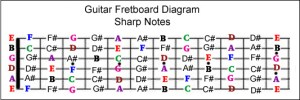 guitar fretboard notes