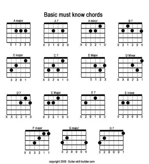 20 Best C Major Guitar Chord Ideas Guitar Guitar Chords Learn Guitar