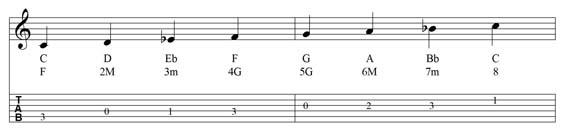 Impariamo la scala dorica di DO, chitarra