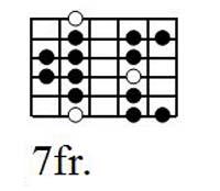 Diteggiatura della scala dorica in settima posizione sulla chitarra