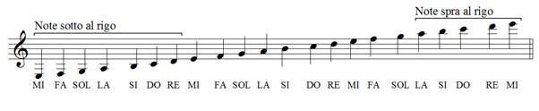gamma delle note in chiave di violino