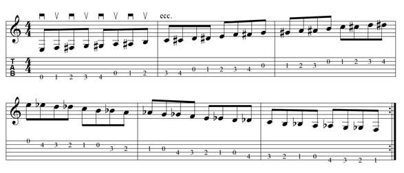 scala cromatica di MI per chitarra