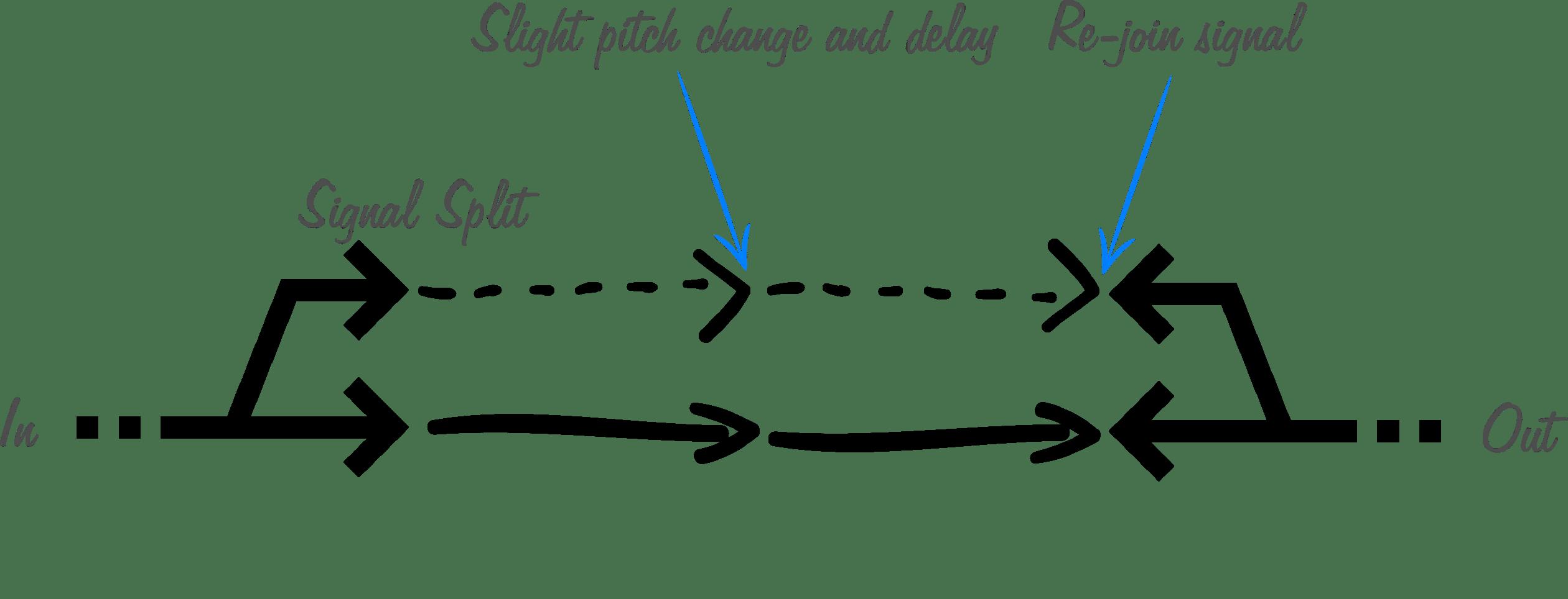 Understanding Modulation In An Electric Guitar Rig
