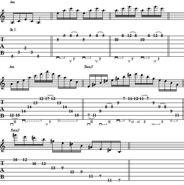 Easy Love Songs Learn Guitar