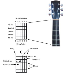 How to Read a Chord Diagram and Other Chord Notation