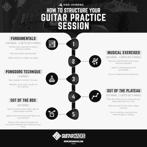 How To StructureYour Guitar Practice Session