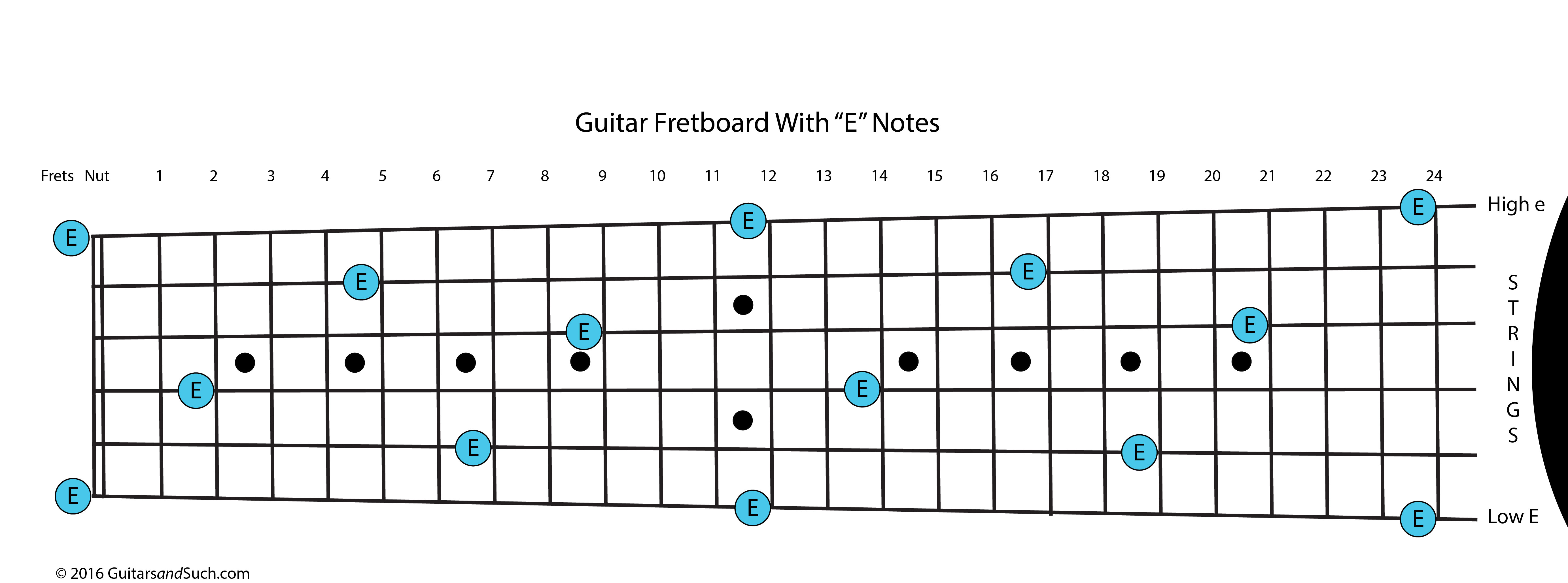 Dovetail template printable guitar - Guitar Fretboard With Frets Numbered And Notes Named