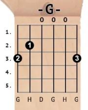 G chord diagram