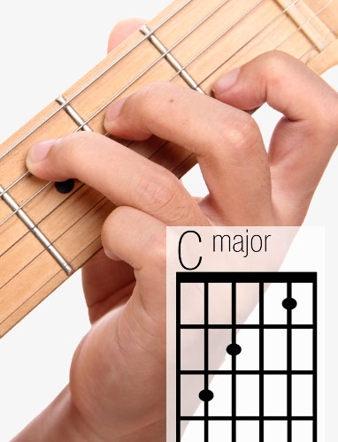 C guitar chord- A helpful illustrated guide