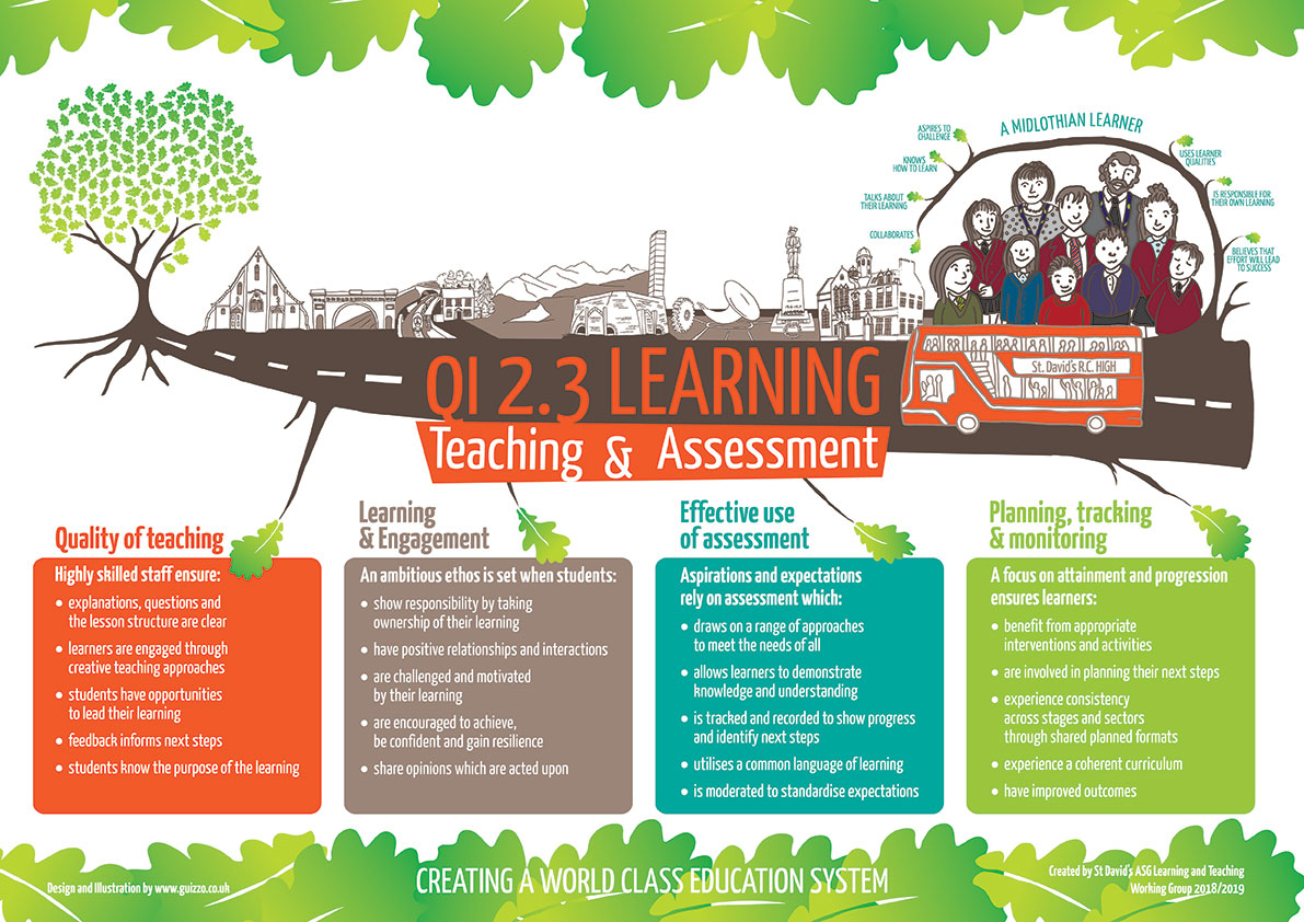 Teaching & Learning poster for St. David's ASG