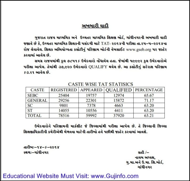 Higher Teacher Eligibility Test (TAT) 2014 Results Highlight