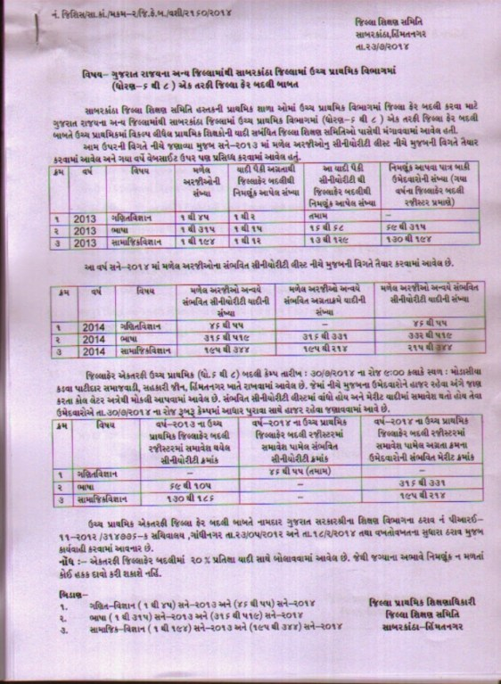Sabarkantha Dist Ektarafi Badli Seniority List Std 6 to 8