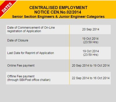 RRB Engineer Recruitment 2014