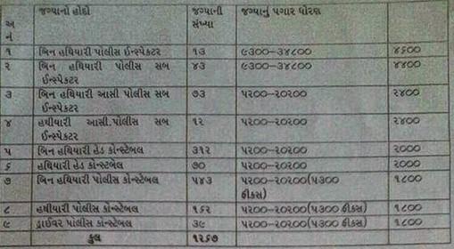 Gujarat Police Bharti 2014 News
