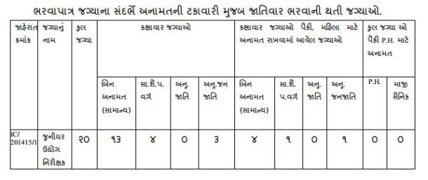Gandhinagar Junior Industries Inspector Recruitment 2014