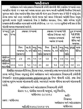 Gujarat State Research officer and Assistant Recruitment 2014