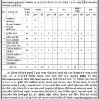 bhavnagar mahanagarpalika recruitment