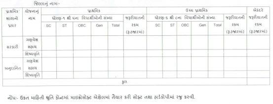 Aavak Maryada Dhyane Lidha Vagar Tamam Varg Na Students Ne School Scholarship Aapva Babat Paripatra 2