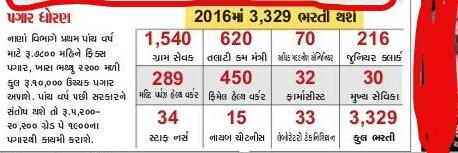Gujarat Upcoming Bharti 2016 - News Report