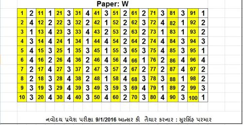 navodaya answer key paper w